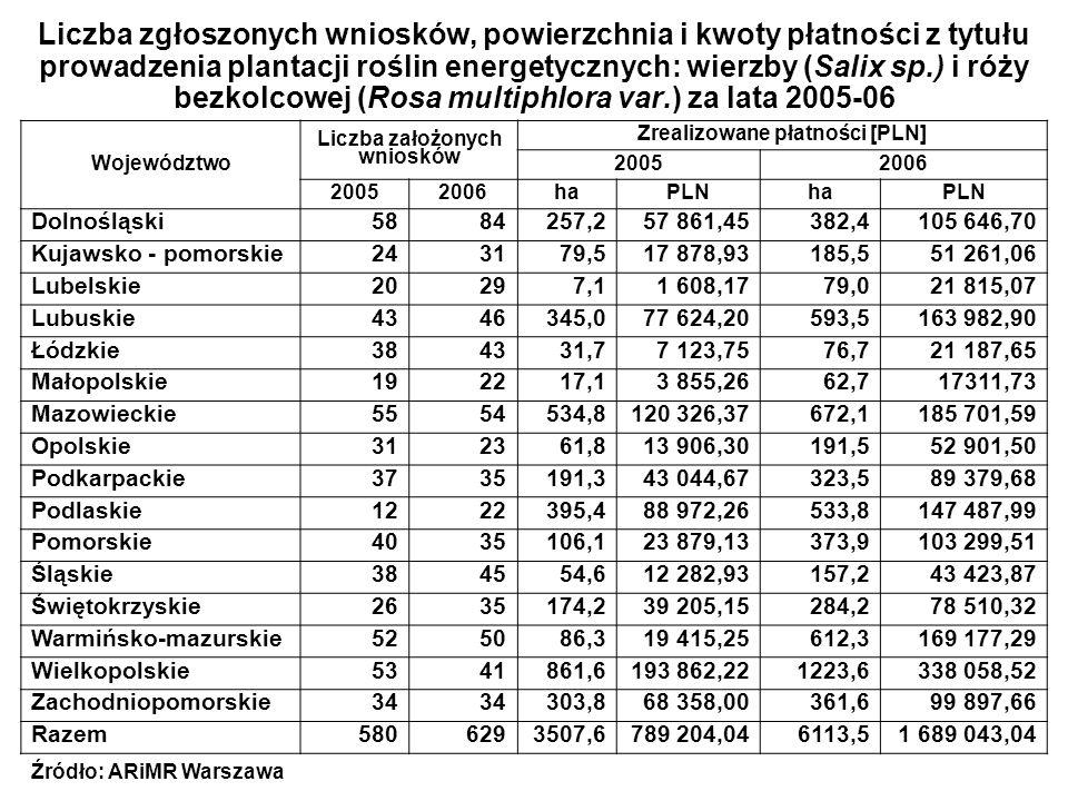 Liczba założonych wniosków Zrealizowane płatności [PLN]